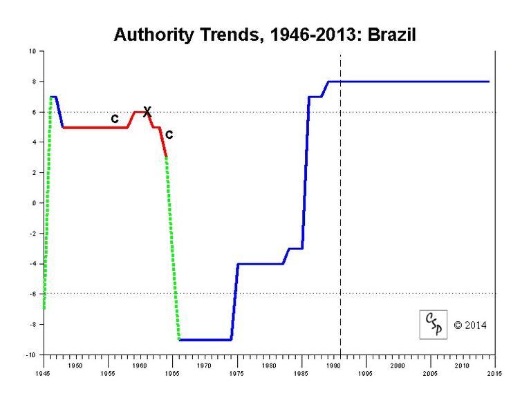 Gráfico Polity IV do Brasil