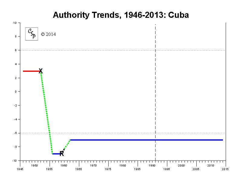 Polity IV Cuba